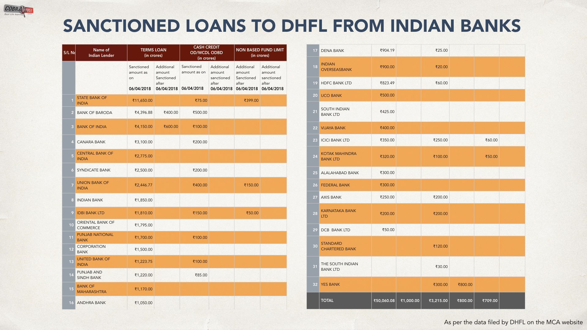 Is DHFL the next Kingfisher or Nirav Modi? Cobra post unearths details of alleged scam