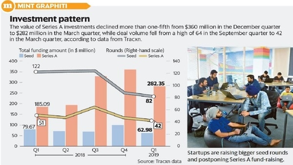 Series A startup funding deals fall for the first time in 5 quarters